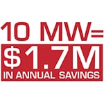 Save an average of 2 cents per kWh for the life of the data center. That's a $1.7 million annual savings for a 10-MW load.