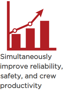 Simultaneously improve reliability, safety, and crew productivity