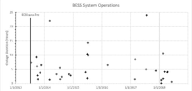 BESS System Operations
